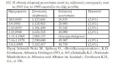 Η εθνική ελληνική μειονότητα και οι ελληνοαλβανικές σχέσεις από τη συγκρότηση του αλβανικού κράτους μέχρι και το τέλος του Ψυχρού Πολέμου